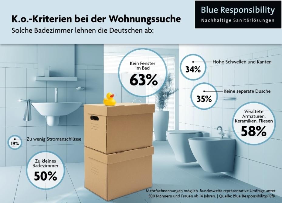 sanierte badezimmer sind sehr wichtig bei befragten